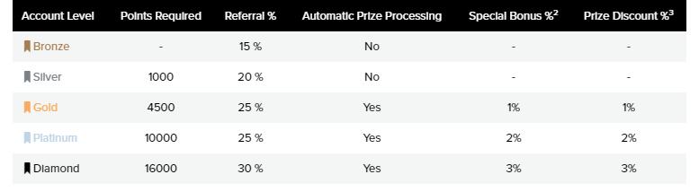 Cinco niveles de usuario en PrizeRebel.